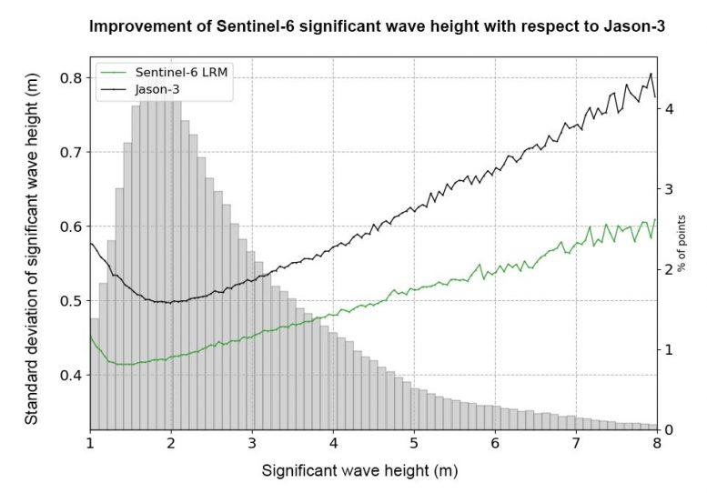 Altura de onda Sentinel-6 significativamente mejorada