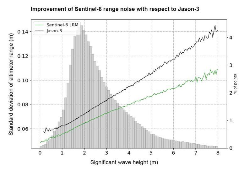 Sentinel-6. Mejora del rango de ruido