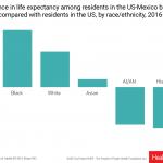 de Asuntos de salud: Disparidades en la esperanza de vida en el lado estadounidense de la frontera
