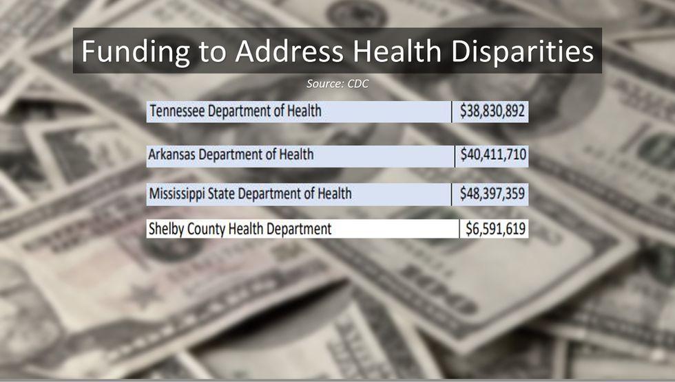 Mid-South recibe millones para abordar las disparidades de salud de COVID-19
