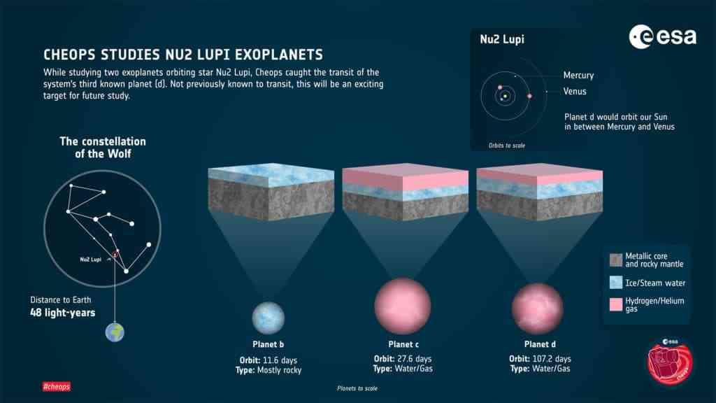 Descubre un exoplaneta con más agua que la Tierra