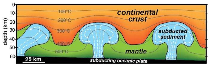 ¿Cómo flotan en las profundidades de la tierra masas gigantes de sedimentos sumergidos?