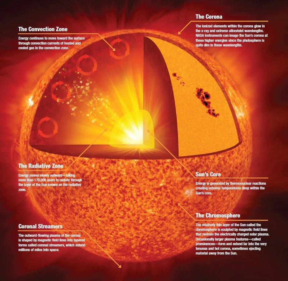 Resolver misterios solares podría ayudar a salvar a la Tierra de apagones planetarios