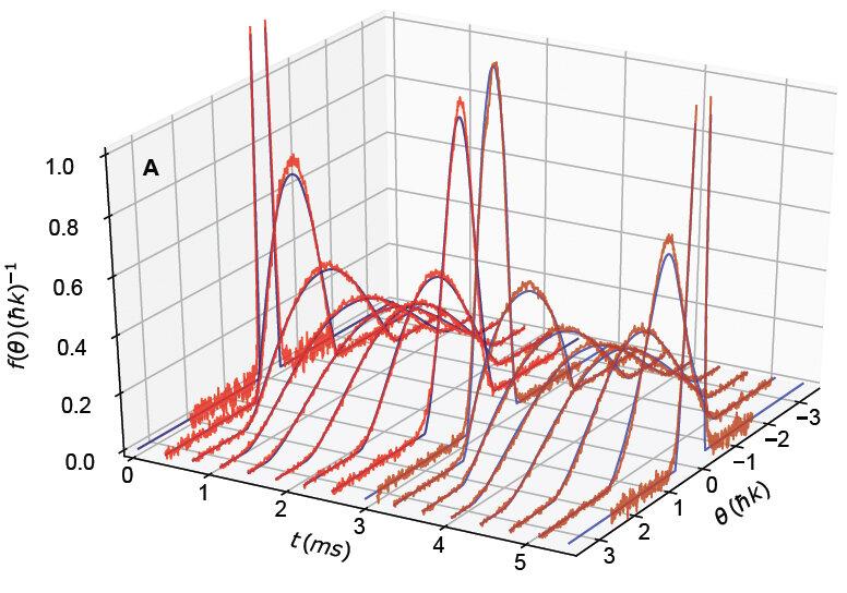 Poniendo a prueba una nueva teoría de los sistemas cuánticos de partículas múltiples