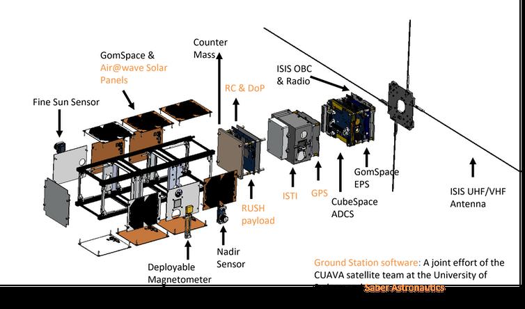 Vista explosiva de CUAVA-1, sus componentes y cargas útiles.  Las etiquetas bronceadas indican ingredientes fabricados en Australia.  Xueliang Bai